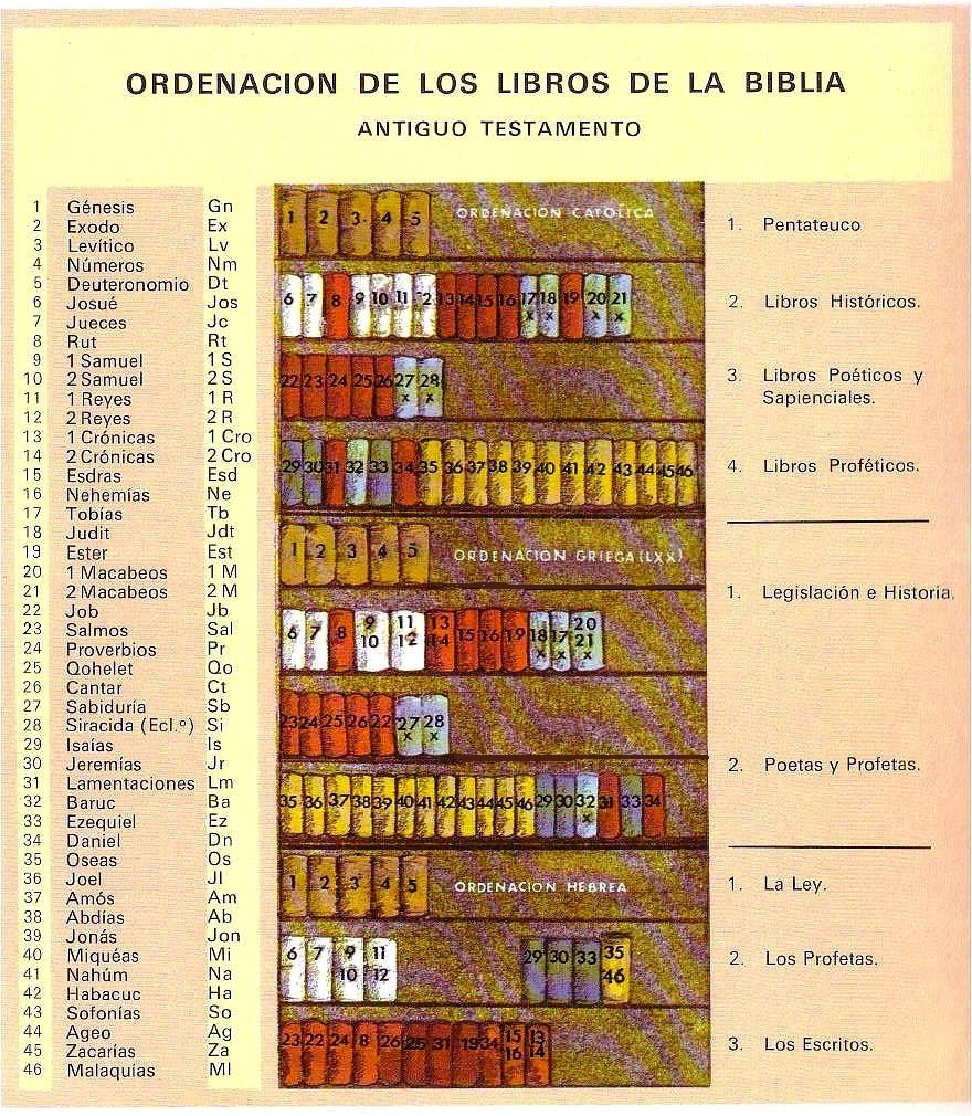 ordenación católica, Griega (LXX) y hebrea