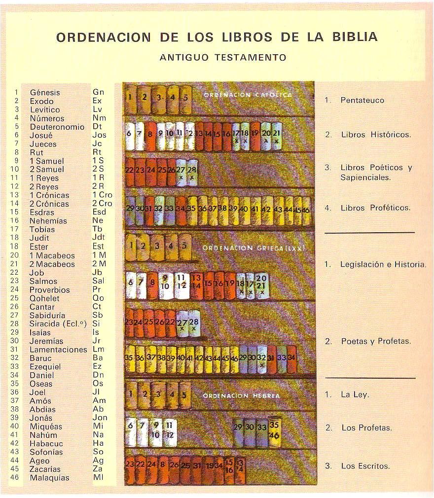 Imagen con los libros del Nuevo Testamento (para ampliar pincha en la ...