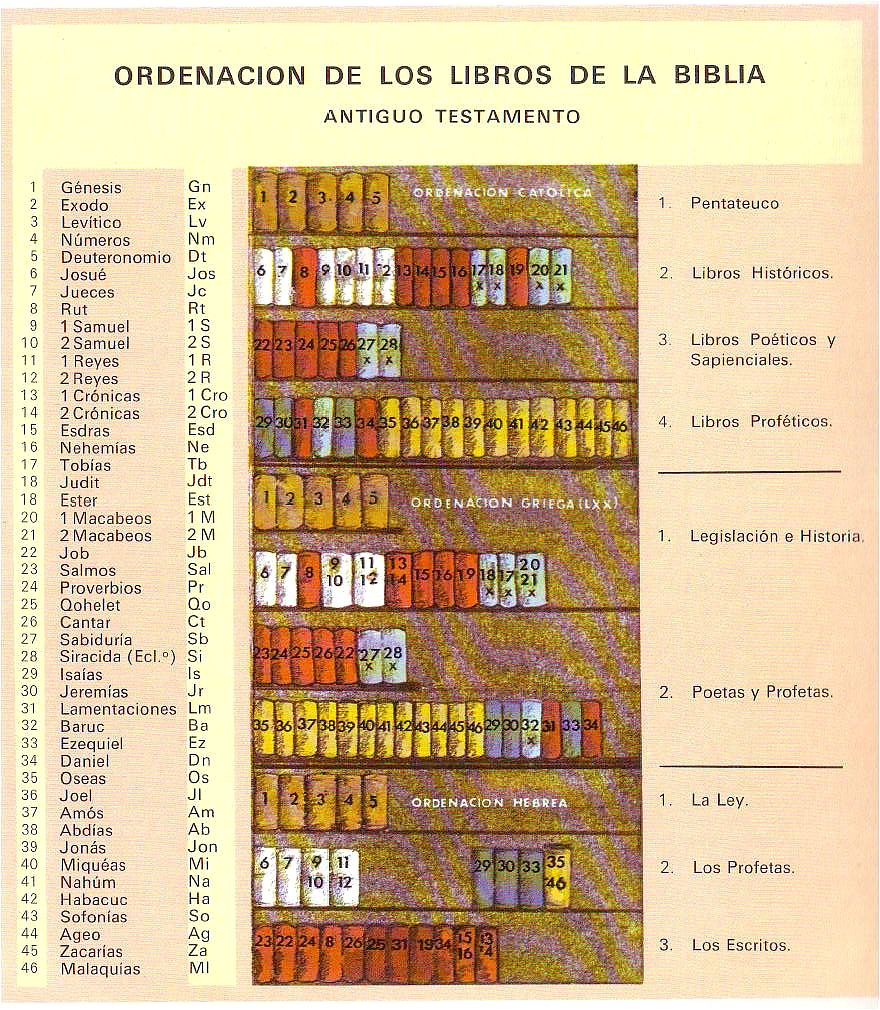 Lista de libros de la clase xxx