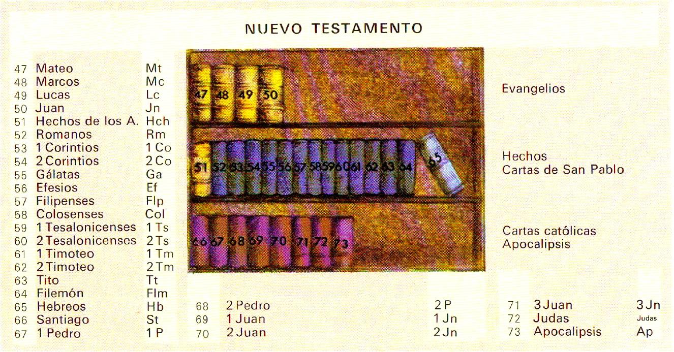 Listado De Los Libros Del Antiguo Y Del Nuevo Testamento