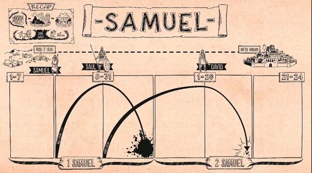 Libro 1 y 2 de Samuel