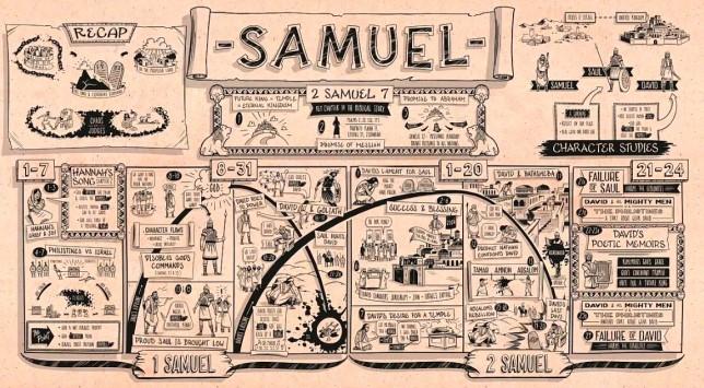 libro de samuel 1 y 2